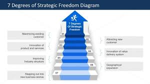 Staircases To Growth Mckinsey Degrees Of Strategic Freedom Slidemodel Mckinsey Ppt