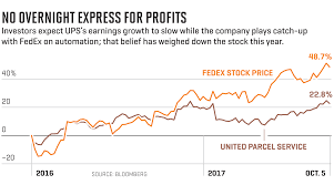 can ups and fedex deliver for investors fortune