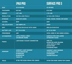 head to head apple ipad pro vs surface pro 3 wired
