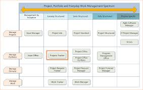 5 free excel project management tracking templates ganttchart