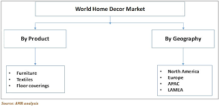home decor market home furnishing industry market size trends