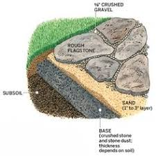 Gravel Patio Construction The Best Stone Patio Ideas Pea Gravel Patio Gravel Patio And