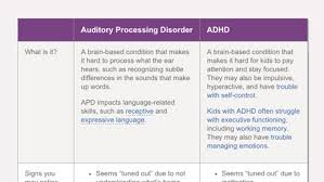 difference between auditory processing disorder and adhd