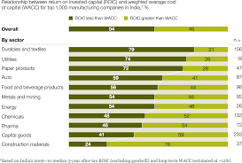 Skills For Production Worker Fulfilling The Promise Of India U0027s Manufacturing Sector Mckinsey
