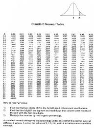 Normal Distribution Table Commonly Used Distribution In Quality