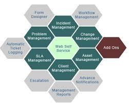 what is service desk aegis service desk help desk defect tracking itil it service