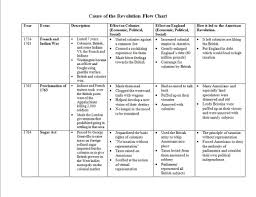 causes chart apush