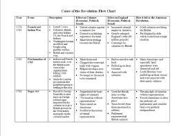 causes chart apush