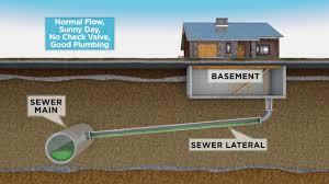msd sewer surcharge no backflow device good plumbing youtube
