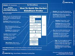 how to create the perfect linkedin profile blueprint