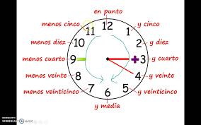 telling time in spanish smart exchange usa spanish 1 telling time
