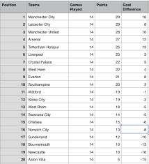 barclays premier league full table epl table week 14 2015 barclays premier league results highlights