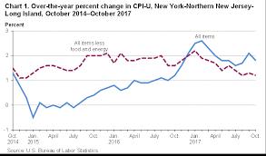 us bureau of labor statistics cpi consumer price index york northern jersey october 2017