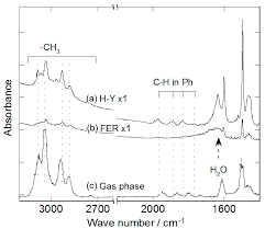 catalysts free full text the role of ozone in the reaction
