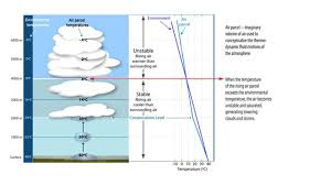 humidity humidity is the measure of water vapour content in the