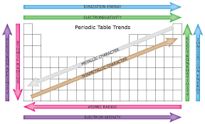 Periodic Table Diagram Periodictabletrends Png