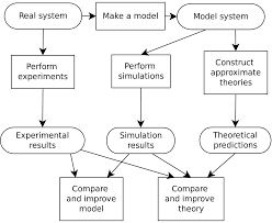 what is the process of writing a research paper computer simulation wikipedia