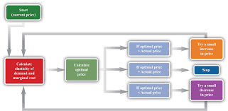 Product Pricing Markup Pricing Combining Marginal Revenue And Marginal Cost