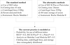 a model for an uncertainty budget for preanalytical variables in