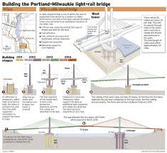 Portland Bridges Map by Tilikum Crossing New Portland Bridge Named After Chinook Word For