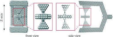 evaluating the friction of rotary joints in molecular machines