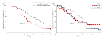 Perineal Dissection Of Synchronous Abdominoperineal Patterns Of Recurrence Following Liver Resection For Colorectal