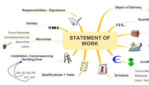 regardless of industry the statement of work format is important