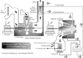 how a ccgt combined cycle gas turbine power station works