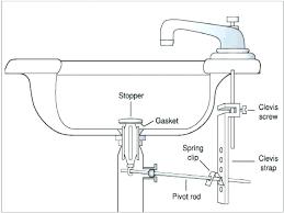 smelly kitchen sink drain smelly kitchen sink drain smelly kitchen sink most shocking double