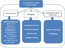 game design theory figure 11 educational game design model scientific diagram