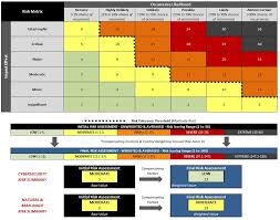 information security risk assessment template uses nist 800 171