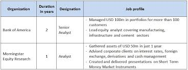 Resume For Analyst Job by Financial Analyst Resume Sample For A Financial Analyst Job