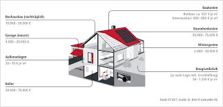 baukosten pro qm wohnfläche hausbaukosten baukosten baunebenkosten bei dr klein