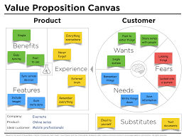 Strategic Group Map Value Proposition Canvas Example Evernote Peter J Thomson