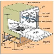 Dishwasher With Heating Element Westinghouse Dishwasher Sb908 Not Heating Up Fixya