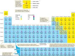 periodic table science book physical science 5 1 arranging the elements