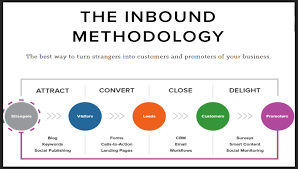 Dan Tyre by The Inbound Revolution Is Here And Dan Tyre Shares How To Win