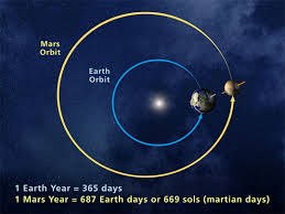 Wyoming how fast does the earth travel around the sun images How can mars sometimes be warmer than earth universe today jpg