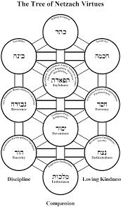 kabbalah torah and torah codes vices and virtues tree of