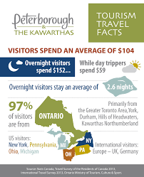 Michigan travel and tourism jobs images Ptbocanada featured post fun facts about peterborough the