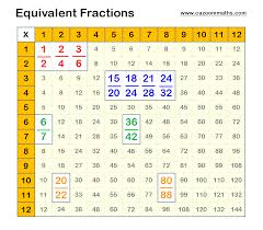 equivalent fractions example cazoom maths worksheets