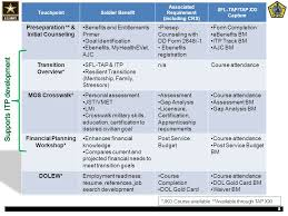 Resume Bm Sfl Tap Delivery U0026 Documentation Total Soldier Concept Ppt