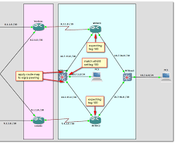 Cisco Route Map by Eigrp Route Map Issues
