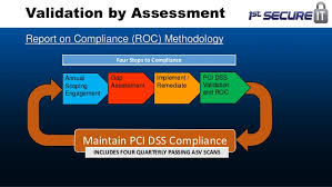 pci dss gap analysis report template sfissa pci dss 3 0 a qsa perspective