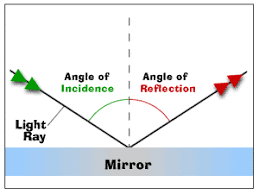 reflection of light in mirrors properties of light
