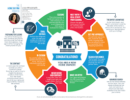 the home buyer u0027s road map ascend realty