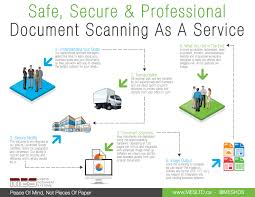 Wide Format Scanning And Archiving From Paper To Digital How Does The Document Scanning Process Happen