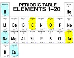 periodic table of elements test march 24th 2015 junior certificate science