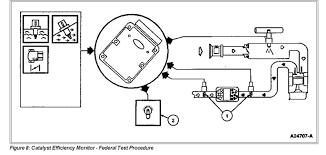 p1151 ford explorer o2 sensor rreadings ford explorer and ford ranger forums