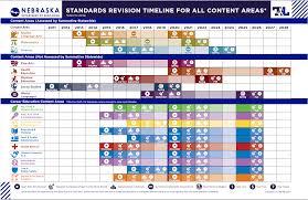 content area standards u2013 nebraska dept of education
